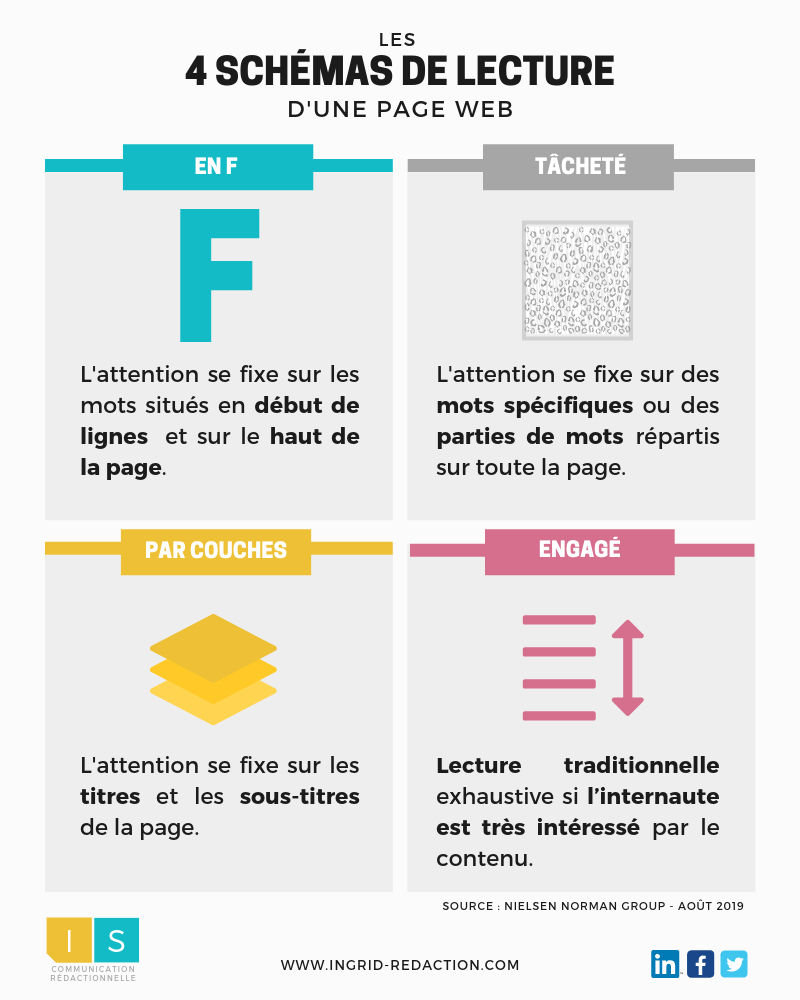 Infographie schéma lecture