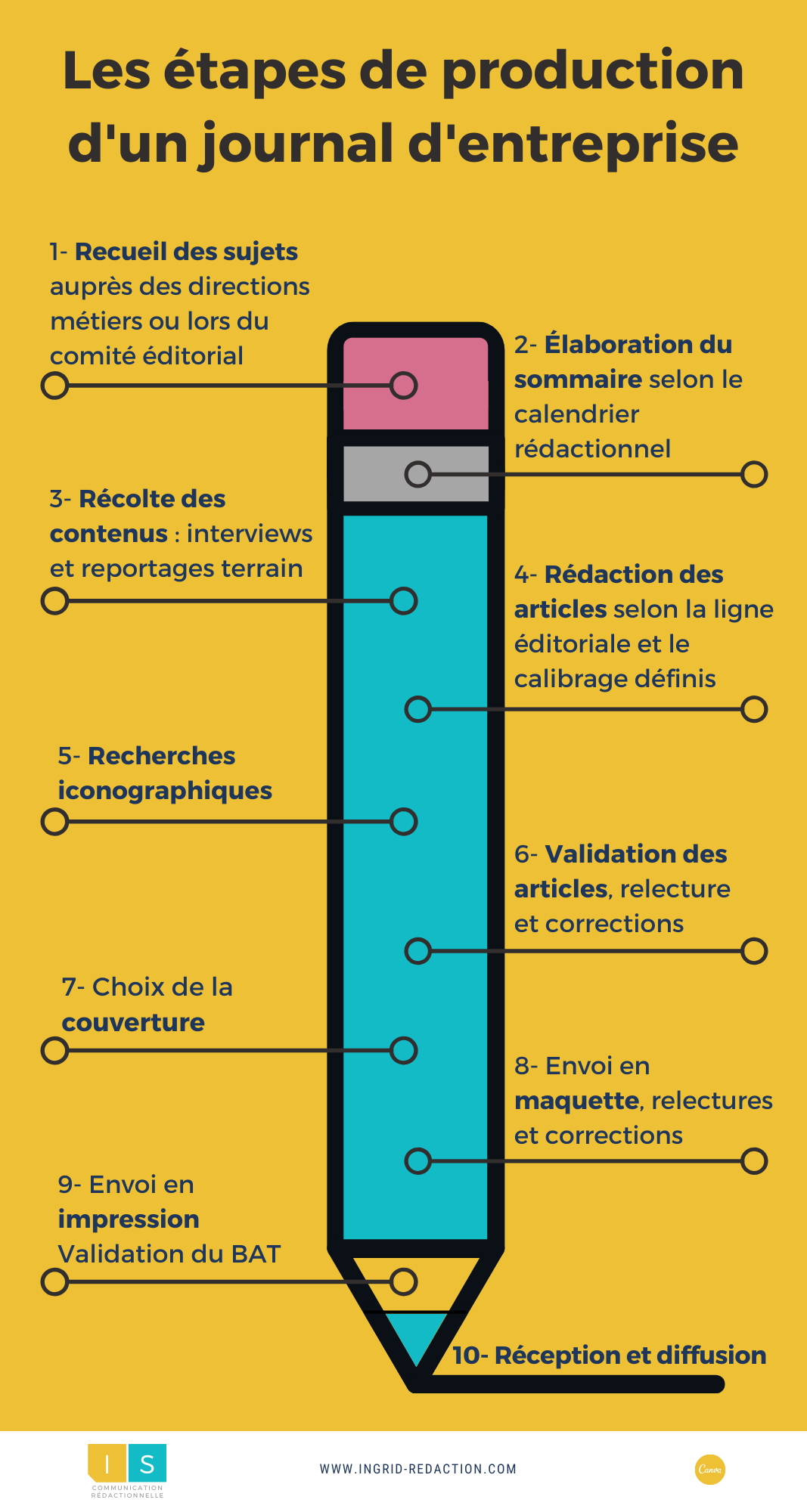 process production journal d'entreprise