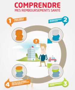 infographie assurance santé